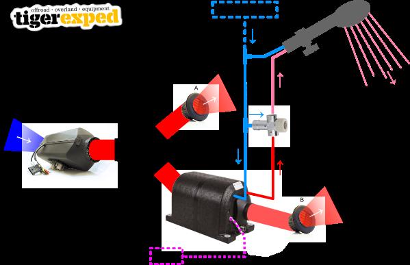 Das WARMDUSCHER-KIT: Planar-Heizung und Boiler
