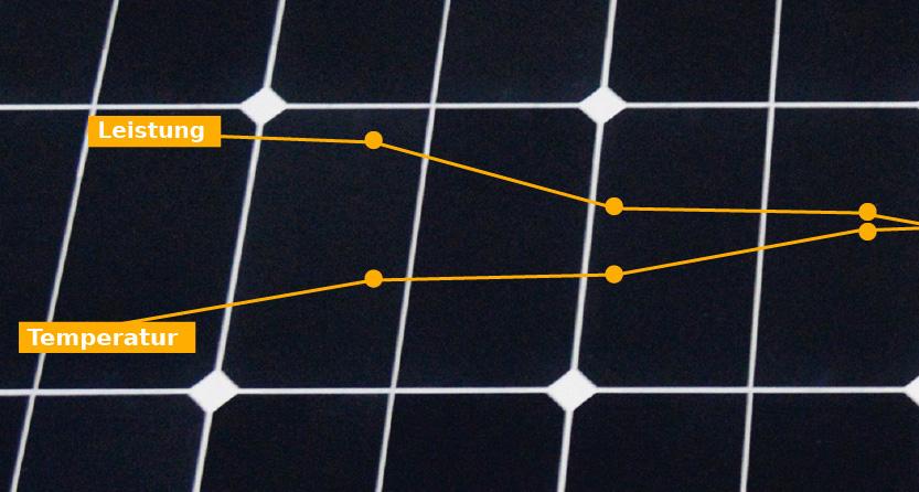 Temperaturkoeffizient - Solaranlage Wohnmobil richtig berechnen